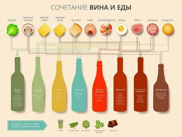 мешавина од вино и храна