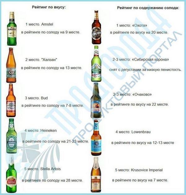 яке російське пиво краще