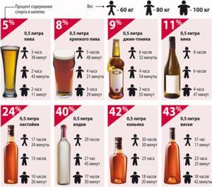 Таблиця виведення алкоголю з сечі