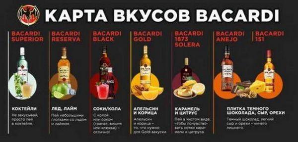 карта смаків бакарді